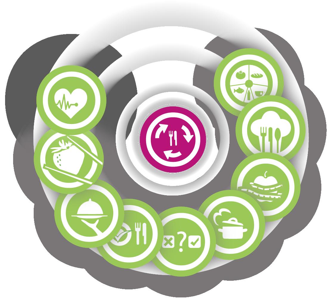 Voedingsprogramma cyclus - Enerjoy